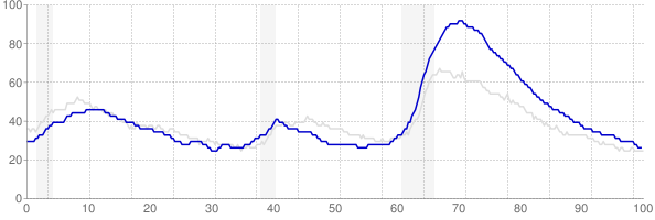 Nevada monthly unemployment rate chart from 1990 to June 2019